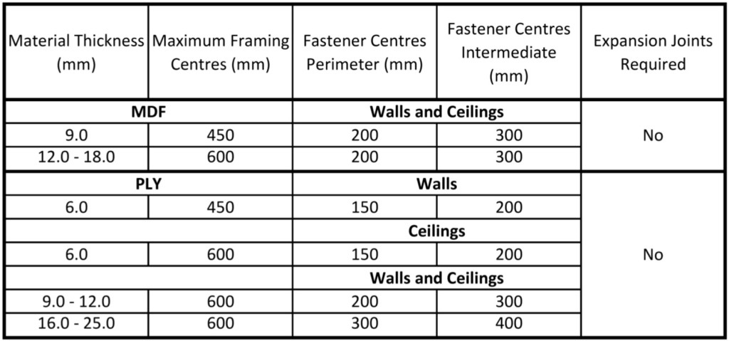 Fixing Centres - Large